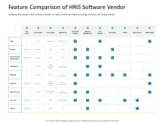 Organization Manpower Management Technology Feature Comparison Of HRIS Software Vendor Summary PDF
