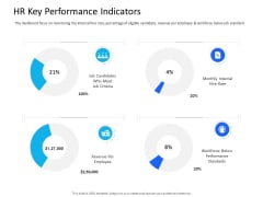 Organization Manpower Management Technology HR Key Performance Indicators Graphics PDF