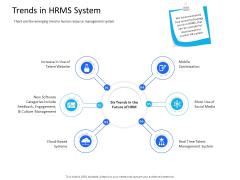 Organization Manpower Management Technology Trends In HRMS System Ppt Slides File Formats PDF