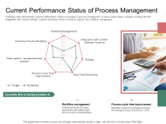 Organization Performance Evaluation Current Performance Status Of Process Management Information PDF