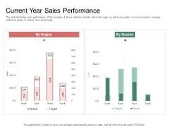 Organization Performance Evaluation Current Year Sales Performance Diagrams PDF