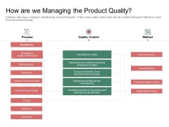 Organization Performance Evaluation How Are We Managing The Product Quality Designs PDF