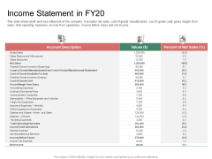 Organization Performance Evaluation Income Statement In FY20 Information PDF