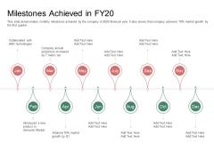 Organization Performance Evaluation Milestones Achieved In FY20 Sample PDF