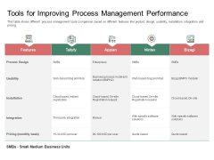 Organization Performance Evaluation Tools For Improving Process Management Performance Icons PDF