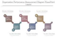 Organization Performance Measurement Diagram Powerpoint Layout