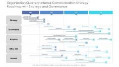 Organization Quarterly Internal Communication Strategy Roadmap With Strategy And Governance Sample