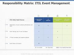 Organization Strategic Plan Responsibility Matrix ITIL Event Management Ppt PowerPoint Presentation File Professional PDF