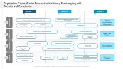 Organization Three Months Automation Machinery Roadmapping With Security And Compliance Rules