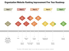 Organization Website Ranking Improvement Five Year Roadmap Ideas