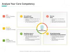 Organizational Building Blocks Analyze Your Core Competency Ppt PowerPoint Presentation Portfolio Rules PDF