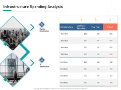 Organizational Building Blocks Iinfrastructure Spending Analysis Ppt PowerPoint Presentation Layouts Smartart PDF