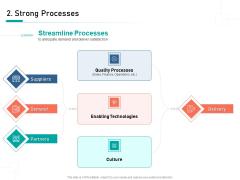 Organizational Building Blocks Strong Processes Ppt PowerPoint Presentation Gallery Sample PDF