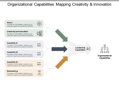 Organizational Capabilities Mapping Creativity And Innovation Ppt PowerPoint Presentation Infographics Visuals