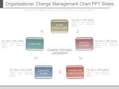 Organizational Change Management Chart Ppt Slides