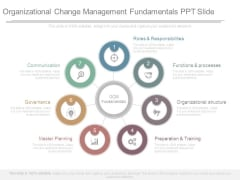 Organizational Change Management Fundamentals Ppt Slide