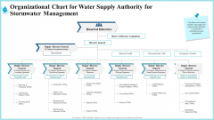 Organizational Chart For Water Supply Authority For Stormwater Management Microsoft PDF