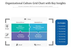 Organizational Culture Grid Chart With Key Insights Ppt PowerPoint Presentation Show PDF