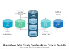 Organizational Cyber Security Operations Center Based On Capability Ppt Gallery Ideas PDF