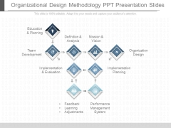 Organizational Design Methodology Ppt Presentation Slides