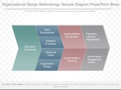 Organizational Design Methodology Sample Diagram Powerpoint Show