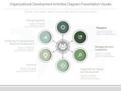 Organizational Development Activities Diagram Presentation Visuals