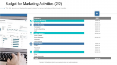 Organizational Development And Promotional Plan Budget For Marketing Activities Events Slides PDF