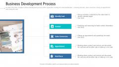 Organizational Development And Promotional Plan Business Development Process Formats PDF