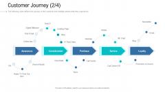 Organizational Development And Promotional Plan Customer Journey Blog Background PDF