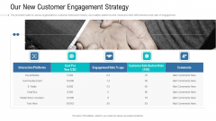 Organizational Development And Promotional Plan Our New Customer Engagement Strategy Download PDF