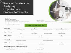 Organizational Development Scope Of Services For Analyzing Organizational Process Bottlenecks Designs PDF