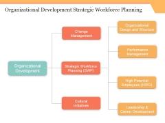 Organizational Development Strategic Workforce Planning Ppt PowerPoint Presentation Icon Graphics Template