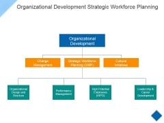 Organizational Development Strategic Workforce Planning Ppt PowerPoint Presentation Ideas Graphics Template