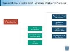 Organizational Development Strategic Workforce Planning Ppt PowerPoint Presentation Outline Gridlines