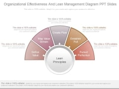 Organizational Effectiveness And Lean Management Diagram Ppt Slides