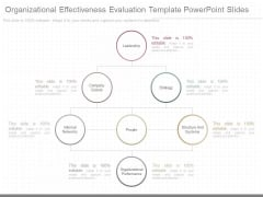 Organizational Effectiveness Evaluation Template Powerpoint Slides
