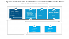 Organizational Functions Transformation Process With Ready And Adapt Graphics PDF