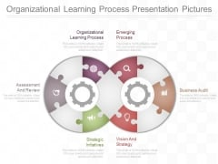 Organizational Learning Process Presentation Pictures