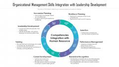 Organizational Management Skills Integration With Leadership Development Ppt PowerPoint Presentation File Designs Download PDF