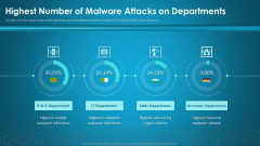 Organizational Network Security Awareness Staff Learning Highest Number Of Malware Attacks On Departments Information PDF