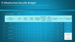 Organizational Network Security Awareness Staff Learning IT Infrastructure Security Budget Slides PDF
