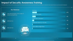 Organizational Network Security Awareness Staff Learning Impact Of Security Awareness Training Microsoft PDF