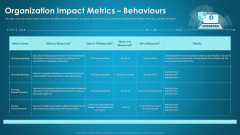 Organizational Network Security Awareness Staff Learning Organization Impact Metrics Behaviours Portrait PDF