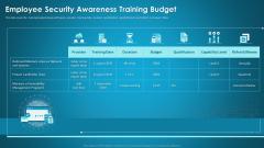 Organizational Network Staff Learning Employee Security Awareness Training Budget Information PDF