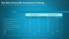 Organizational Network Staff Learning The ROI Of Security Awareness Training Designs PDF