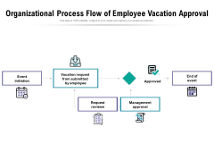 Organizational Process Flow Of Employee Vacation Approval Ppt PowerPoint Presentation Outline Slide Portrait PDF