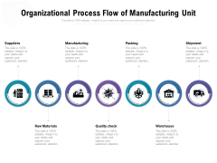 Organizational Process Flow Of Manufacturing Unit Ppt PowerPoint Presentation Pictures Designs Download PDF