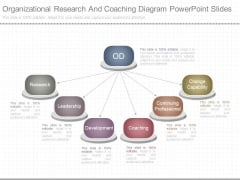 Organizational Research And Coaching Diagram Powerpoint Slides