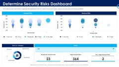Organizational Security Solutions Determine Security Risks Dashboard Template PDF