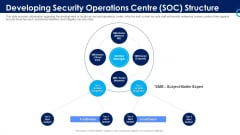 Organizational Security Solutions Developing Security Operations Centre SOC Structure Introduction PDF